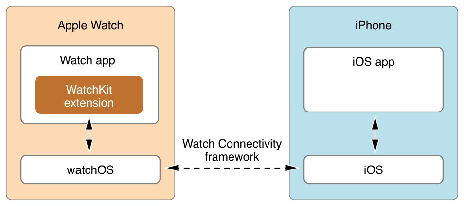 iOS Watch App Development