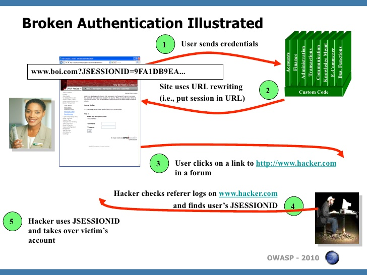 broken links authentication