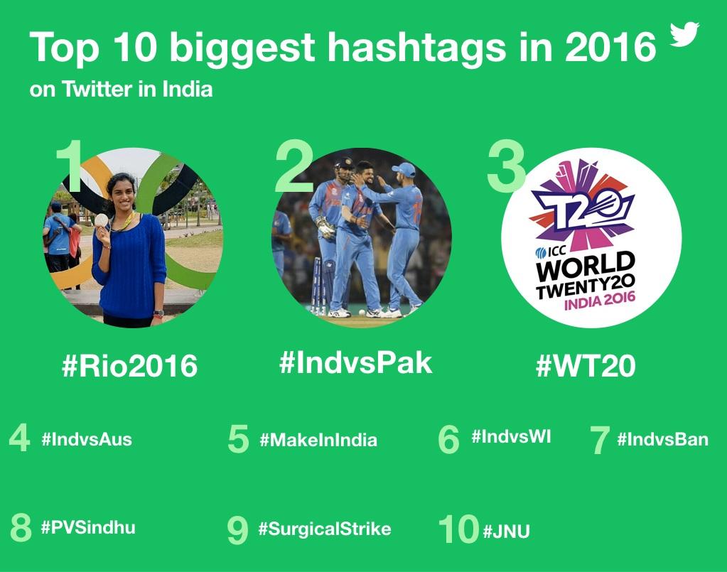 twitter trends 2016