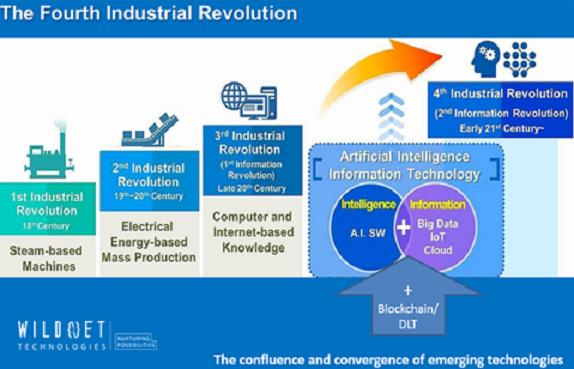 Smart factory - IIOT