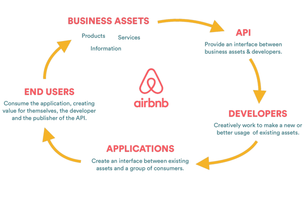 AirBnB API Integration - Create your own AIRBNB style Marketplace