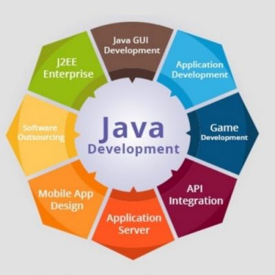 Java Web Development - Why, When and How? - Wildnet Technologies