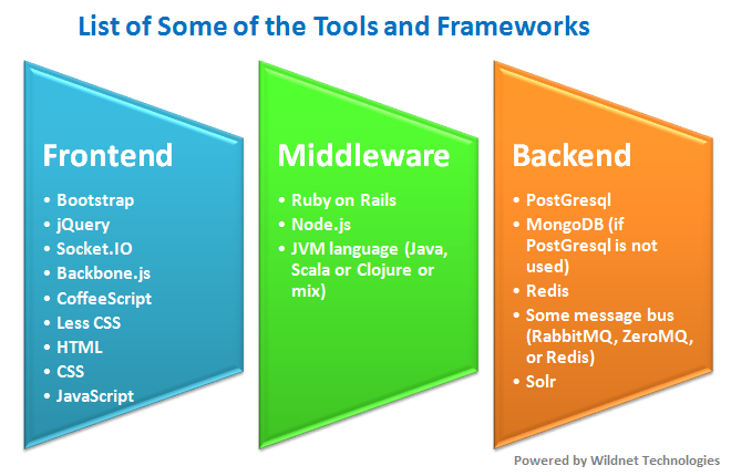 Some of the Web Development Tools and Frameworks